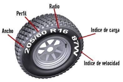 Conoce tu neumático