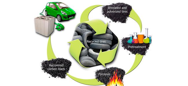 Reutilización de los neumáticos en la fabricación de baterías